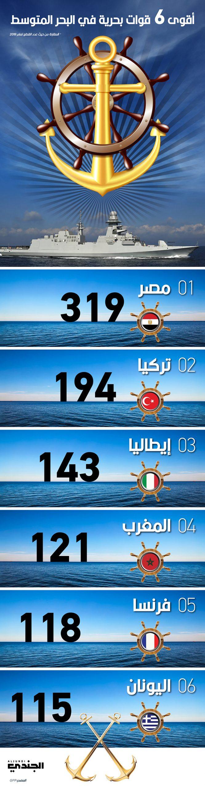 أقوى 6 قوات بحرية في البحر المتوسط