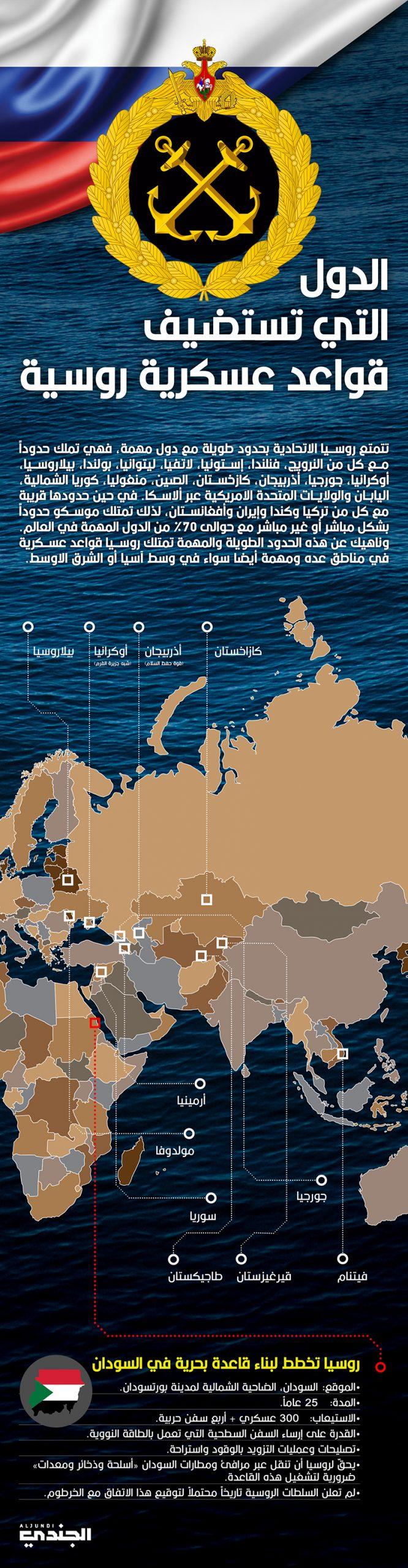 الدول التي تستضيف قواعد عسكرية روسية