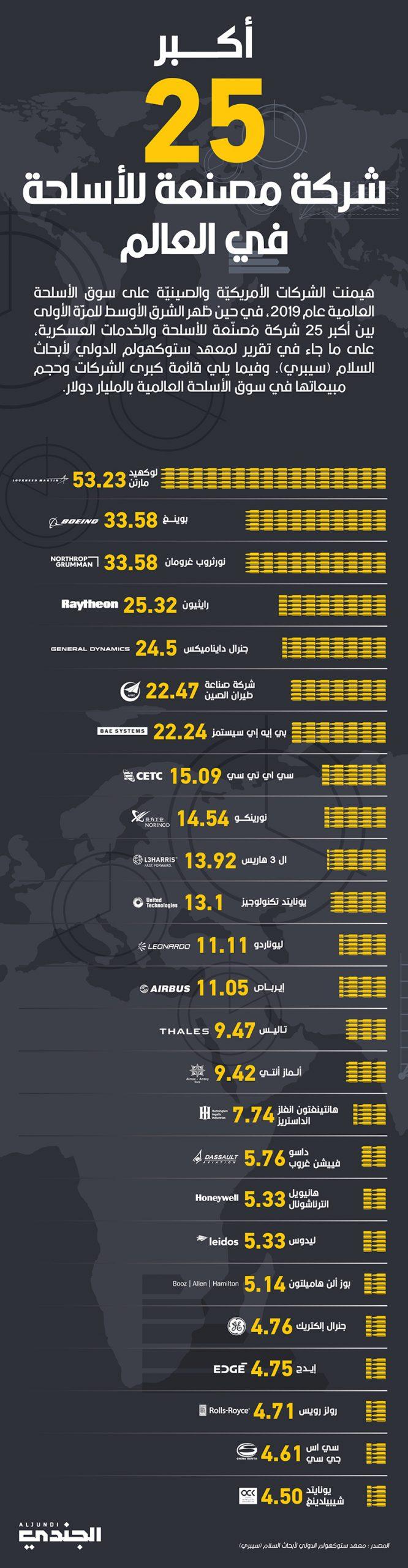 أكبر 25 شركة مصنعة للأسلحة في العالم